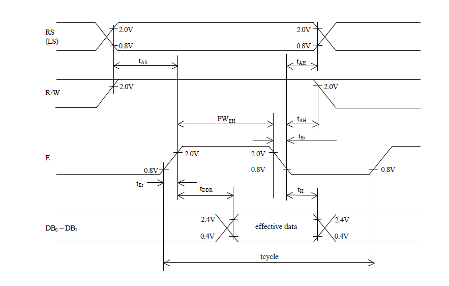 Interfacing lcd module with microcontroller embedjournal read timing diagram ccuart Images