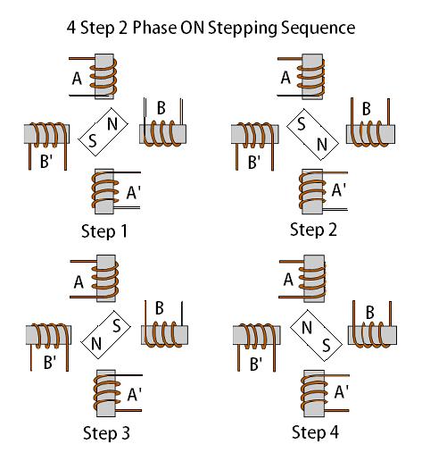 stepper motor full step